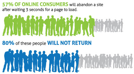 Page-Speed-Statistics-Shows-Visitors-Will-Leave-If-Your-Site-Loads-Slow