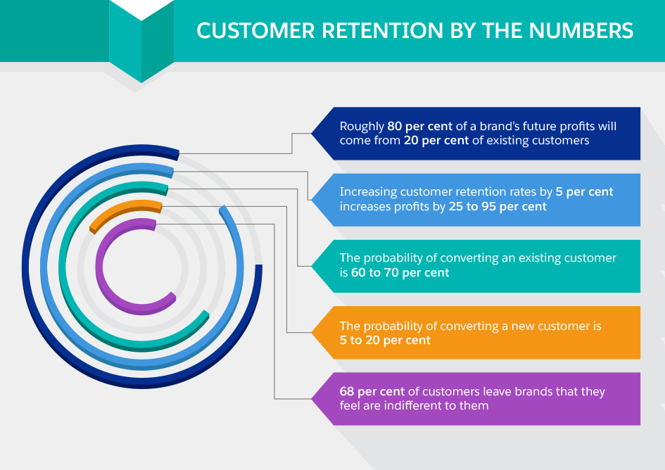 Retention-Strategies-by-the-numbers