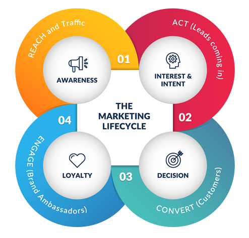 How Marketing Works for 2020
